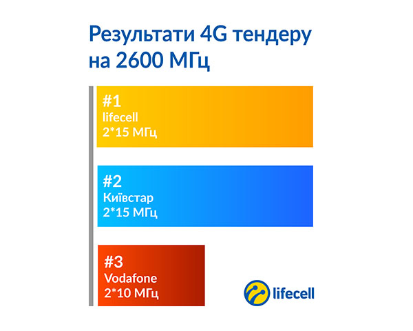 As the leading player in the Ukrainian market of digital innovative  technologies, we continue to invest in their development. Our goal is to  develop the ... a234745d138